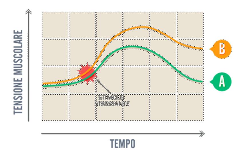 aansia e prestazioni psicofisiche grafico